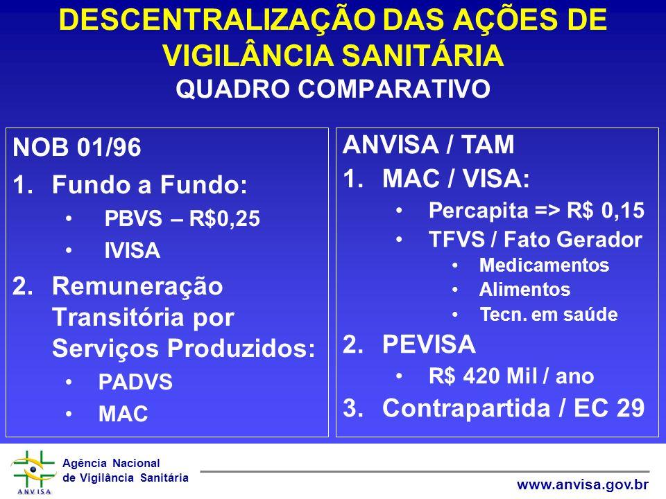 DESCENTRALIZAÇÃO DAS AÇÕES DE VIGILÂNCIA SANITÁRIA QUADRO COMPARATIVO