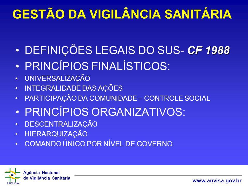 GESTÃO DA VIGILÂNCIA SANITÁRIA
