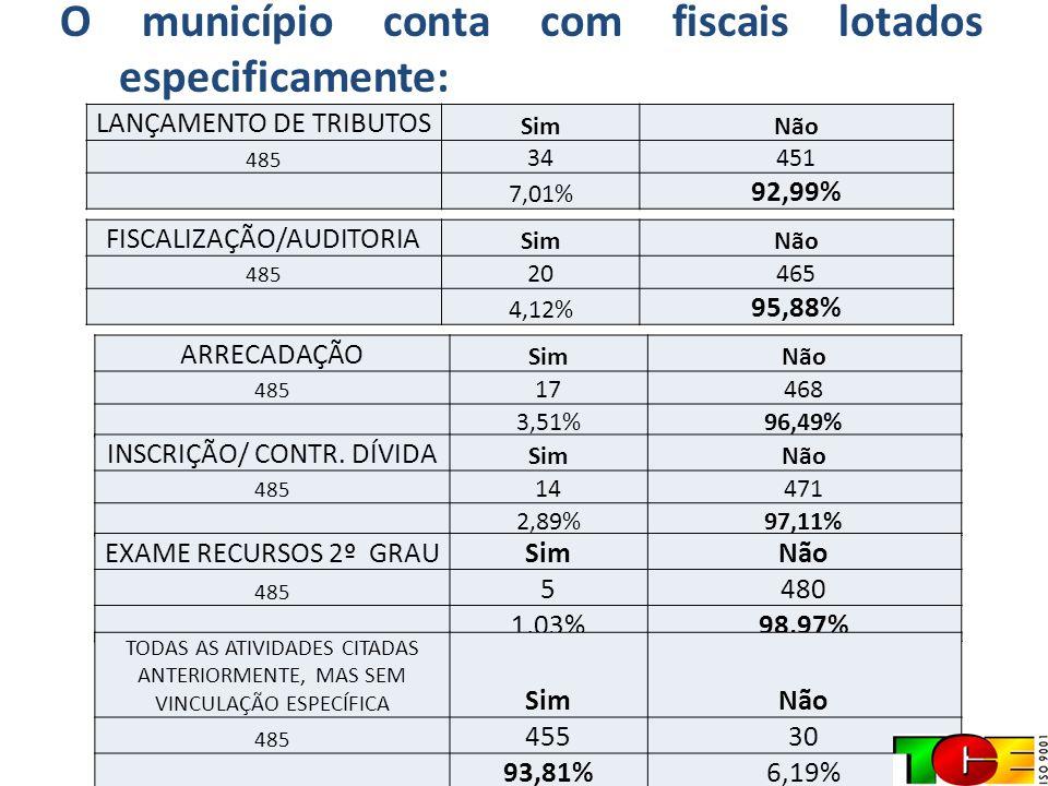 O município conta com fiscais lotados especificamente: