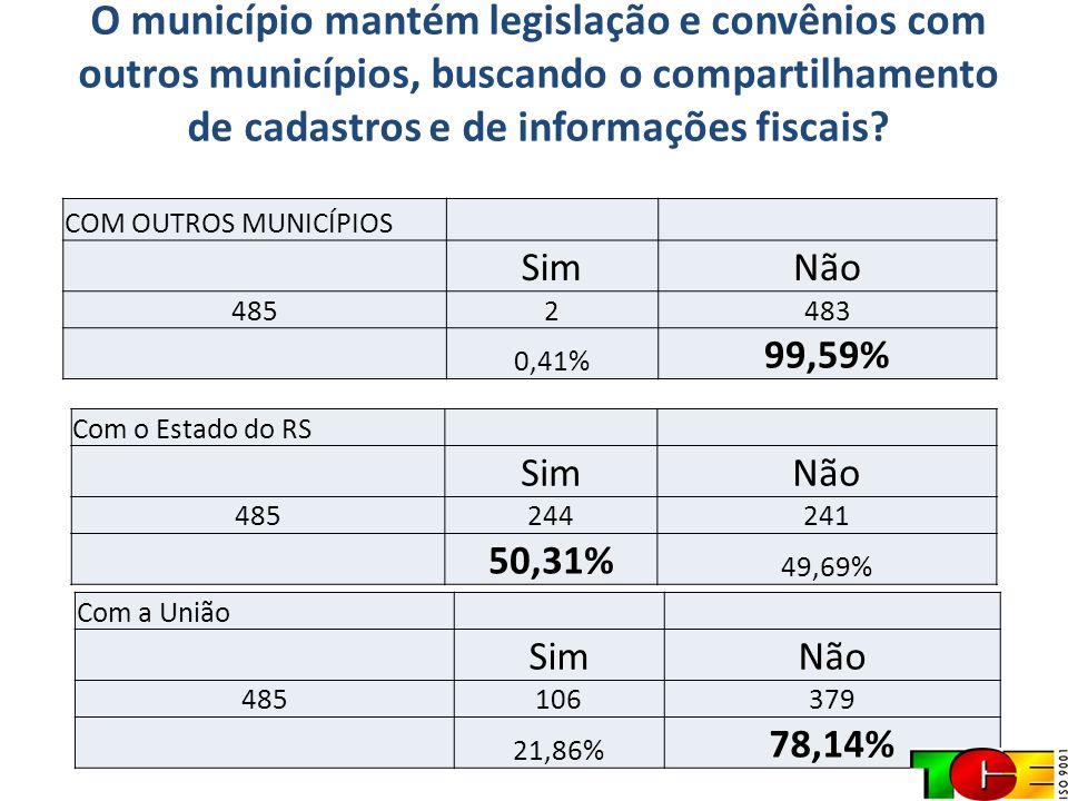 O município mantém legislação e convênios com outros municípios, buscando o compartilhamento de cadastros e de informações fiscais