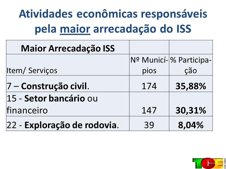 Atividades econômicas responsáveis pela maior arrecadação do ISS