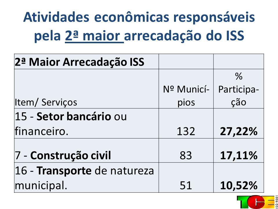 Atividades econômicas responsáveis pela 2ª maior arrecadação do ISS