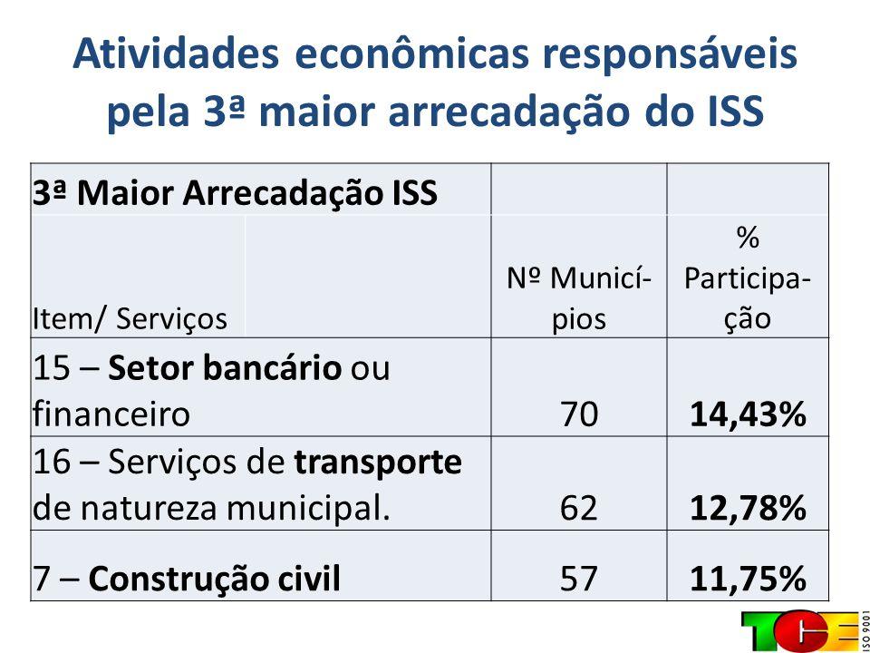 Atividades econômicas responsáveis pela 3ª maior arrecadação do ISS