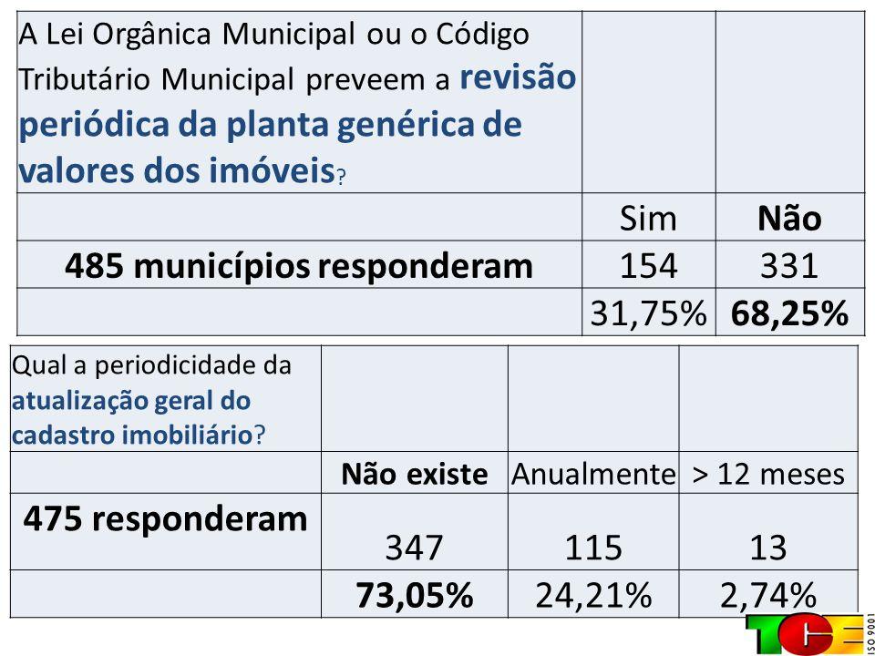 485 municípios responderam
