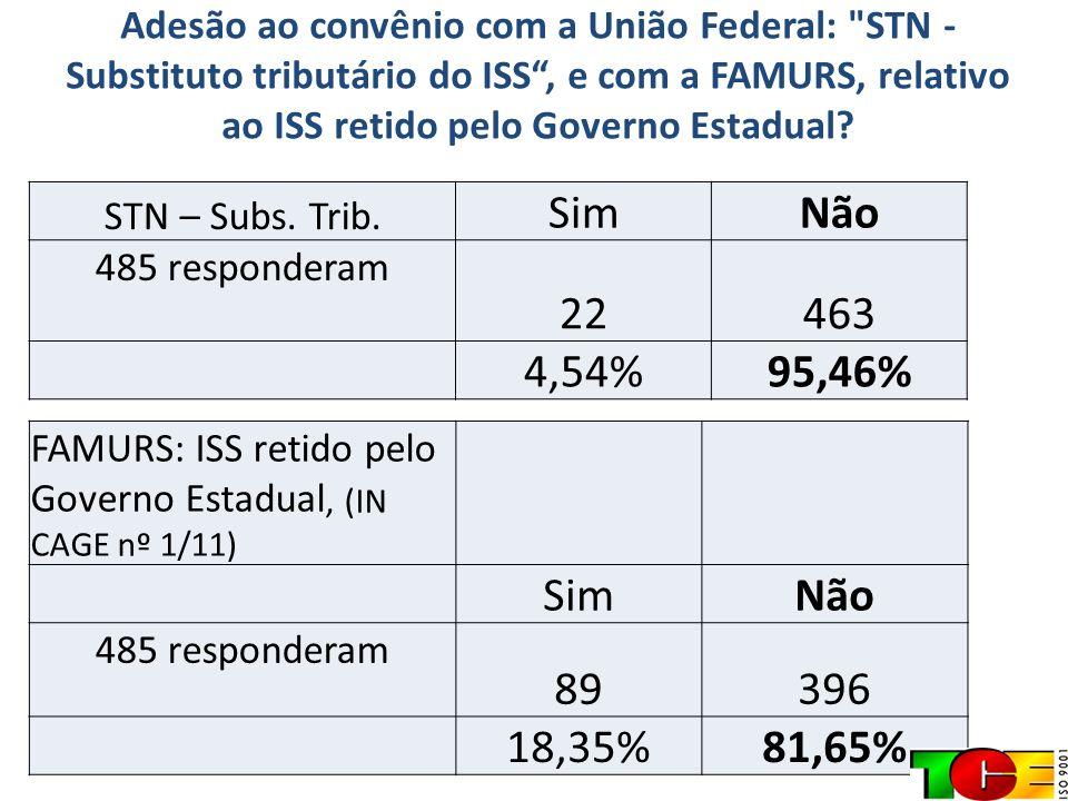 Adesão ao convênio com a União Federal: STN - Substituto tributário do ISS , e com a FAMURS, relativo ao ISS retido pelo Governo Estadual