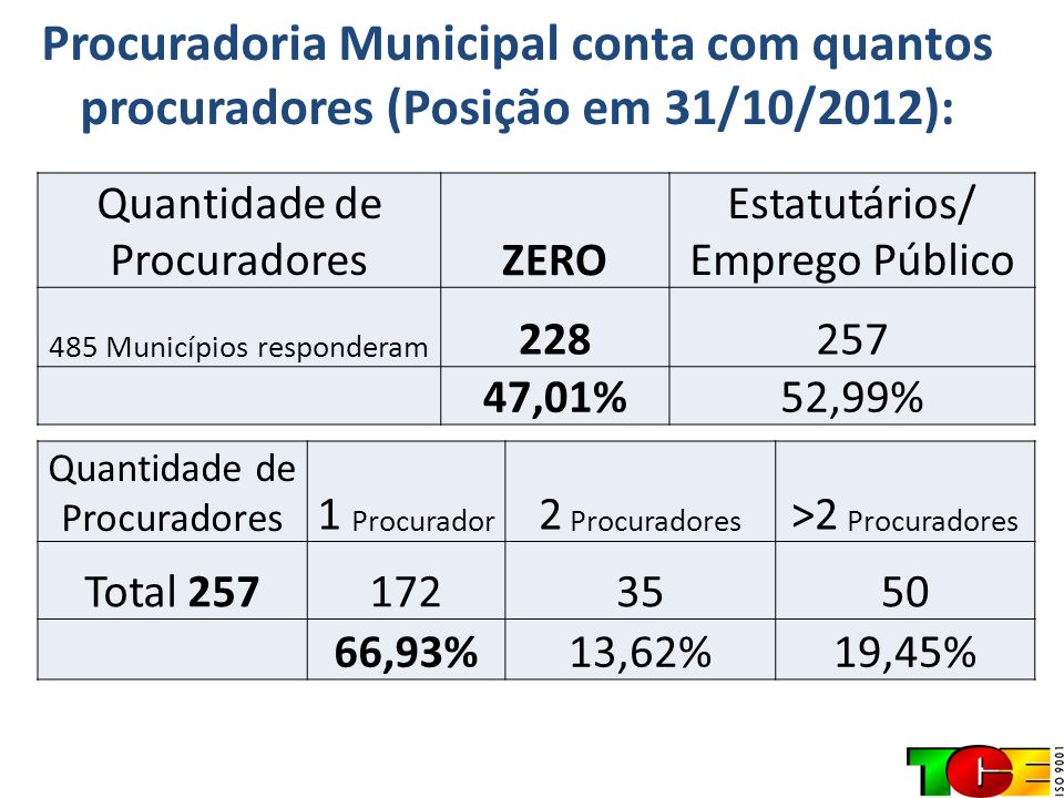 Procuradoria Municipal conta com quantos procuradores (Posição em 31/10/2012):