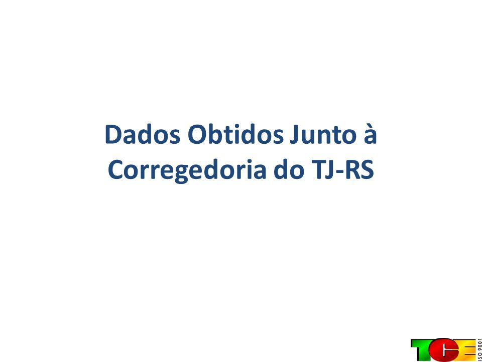 Dados Obtidos Junto à Corregedoria do TJ-RS