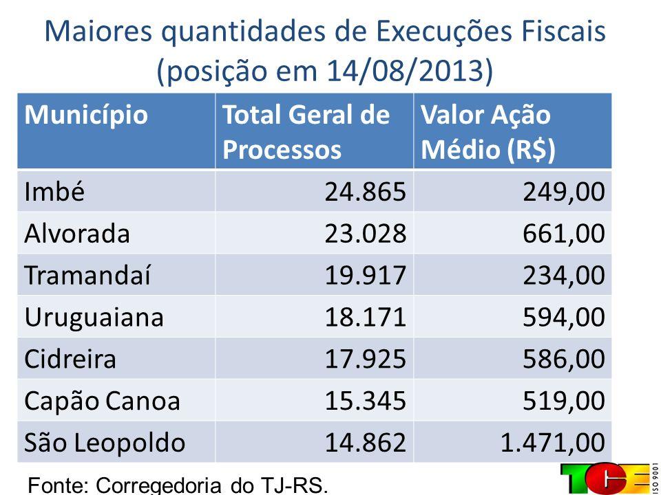 Maiores quantidades de Execuções Fiscais (posição em 14/08/2013)