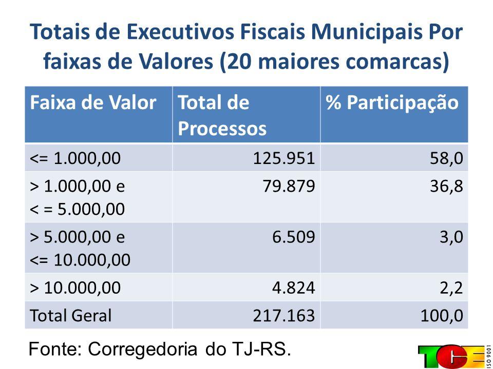 Totais de Executivos Fiscais Municipais Por faixas de Valores (20 maiores comarcas)