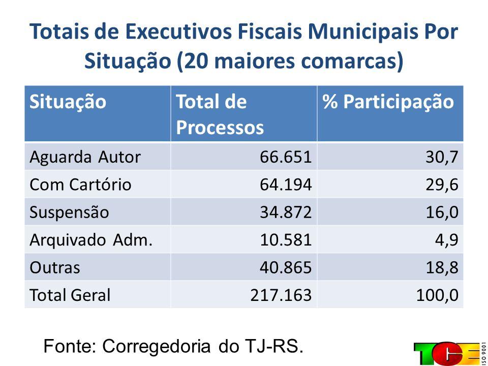 Totais de Executivos Fiscais Municipais Por Situação (20 maiores comarcas)