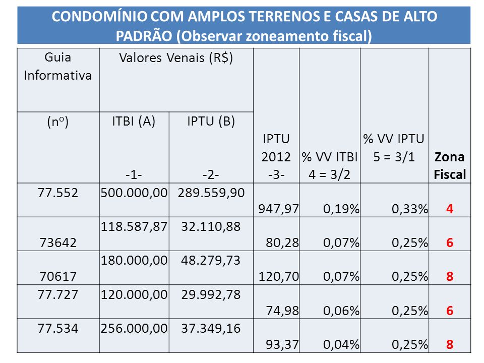 Guia Informativa Valores Venais (R$) IPTU 2012 -3- % VV ITBI 4 = 3/2