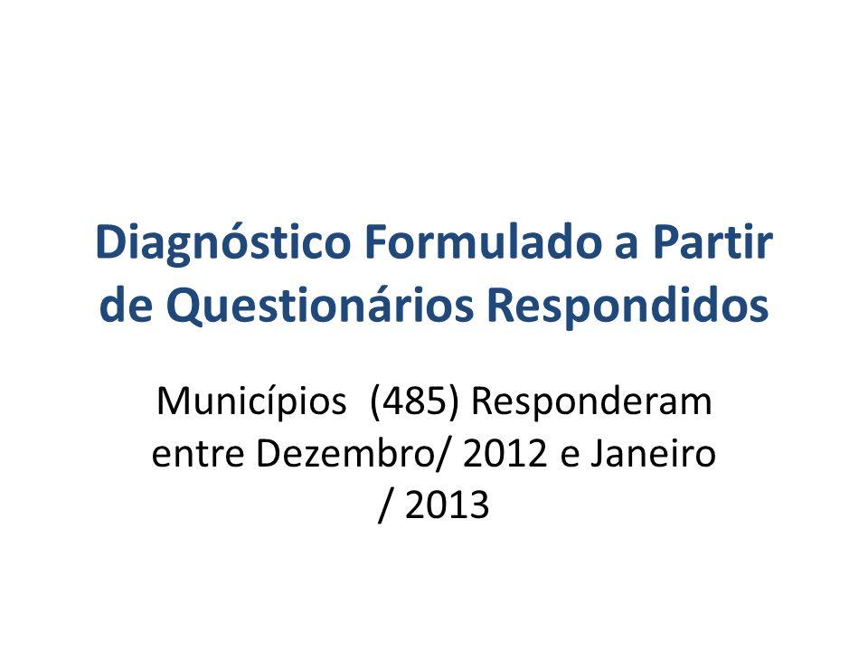 Diagnóstico Formulado a Partir de Questionários Respondidos