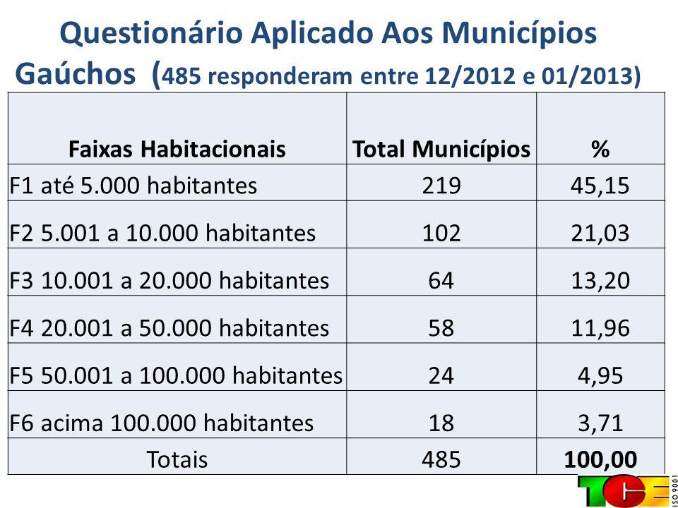 Questionário Aplicado Aos Municípios Gaúchos (485 responderam entre 12/2012 e 01/2013)