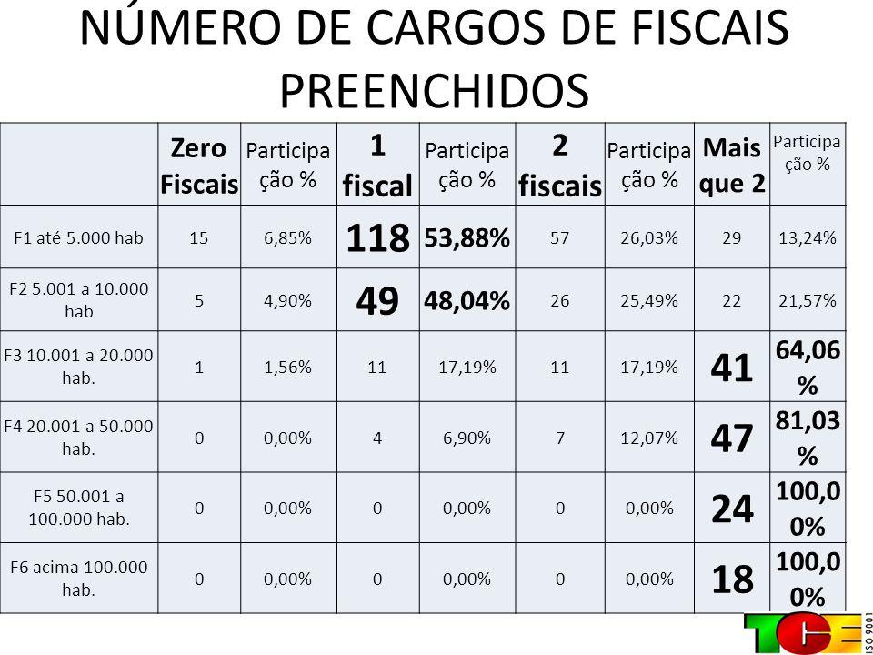 NÚMERO DE CARGOS DE FISCAIS PREENCHIDOS