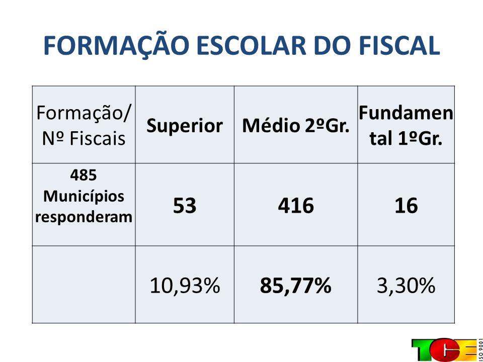 FORMAÇÃO ESCOLAR DO FISCAL