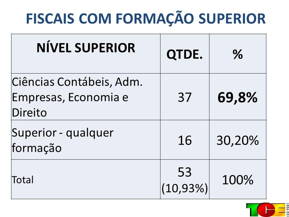 FISCAIS COM FORMAÇÃO SUPERIOR