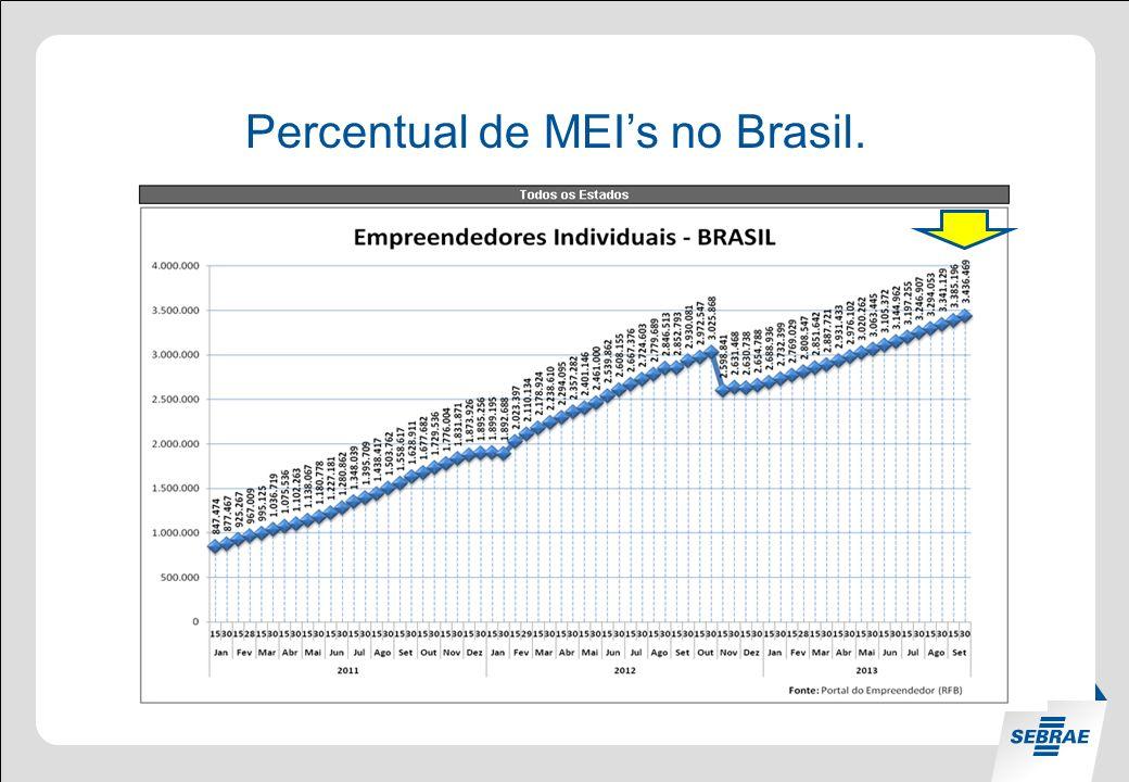 Percentual de MEI's no Brasil.