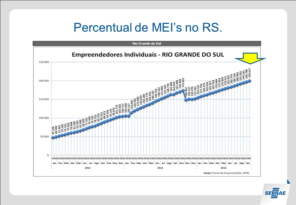 Percentual de MEI's no RS.