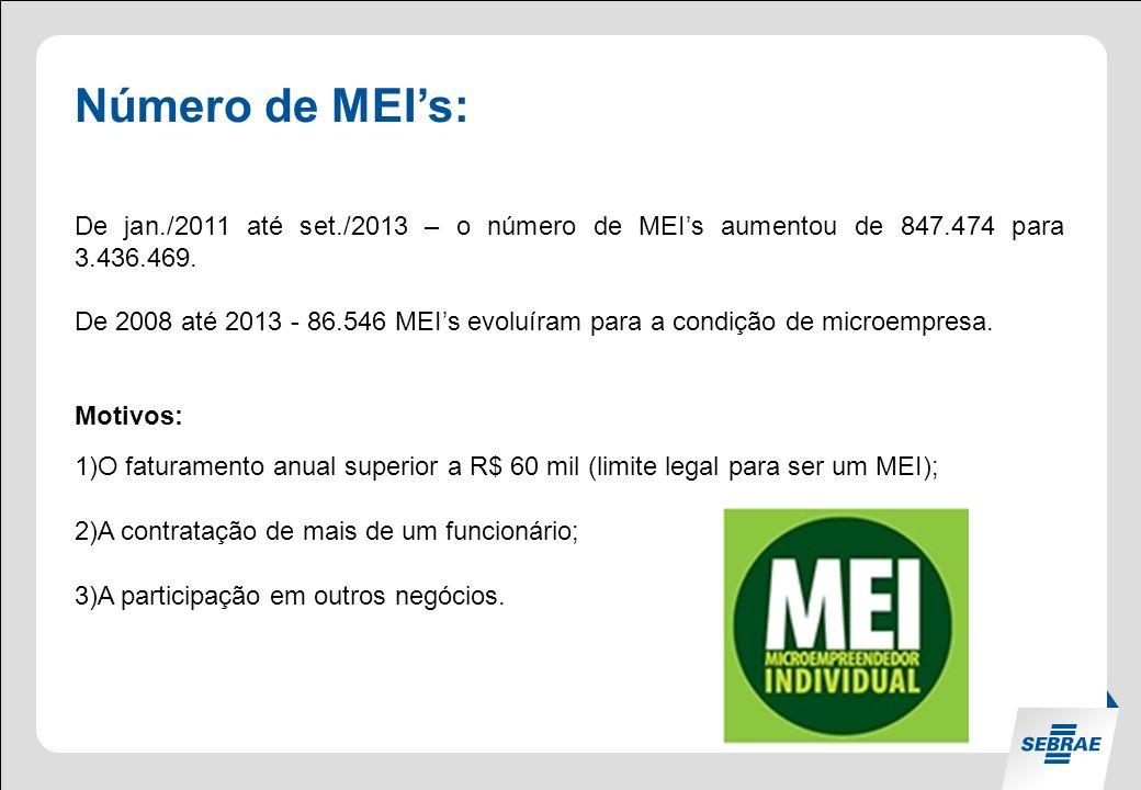 Número de MEI's: De jan./2011 até set./2013 – o número de MEI's aumentou de 847.474 para 3.436.469.