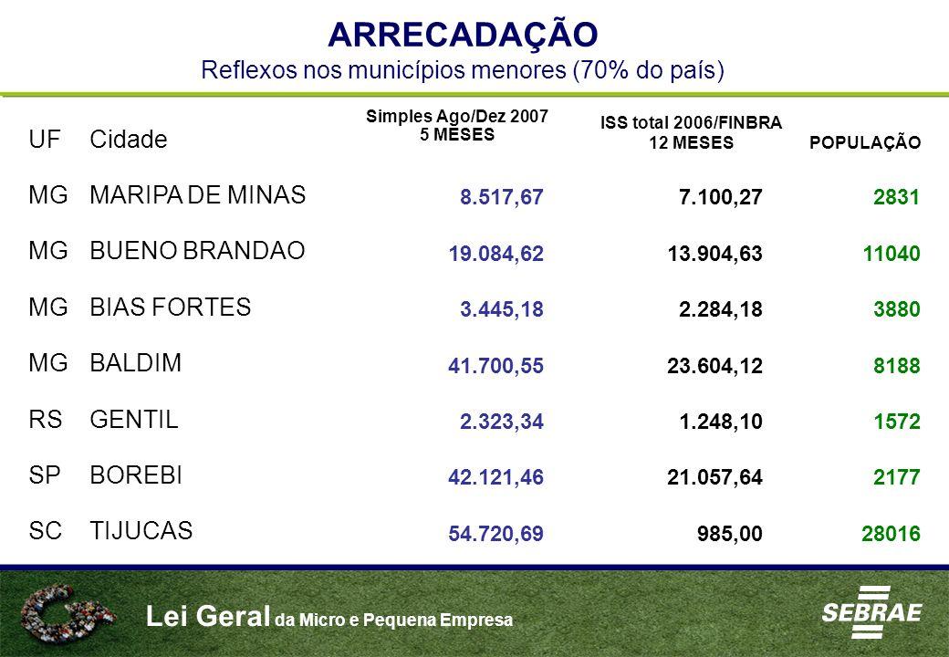 ARRECADAÇÃO Reflexos nos municípios menores (70% do país)