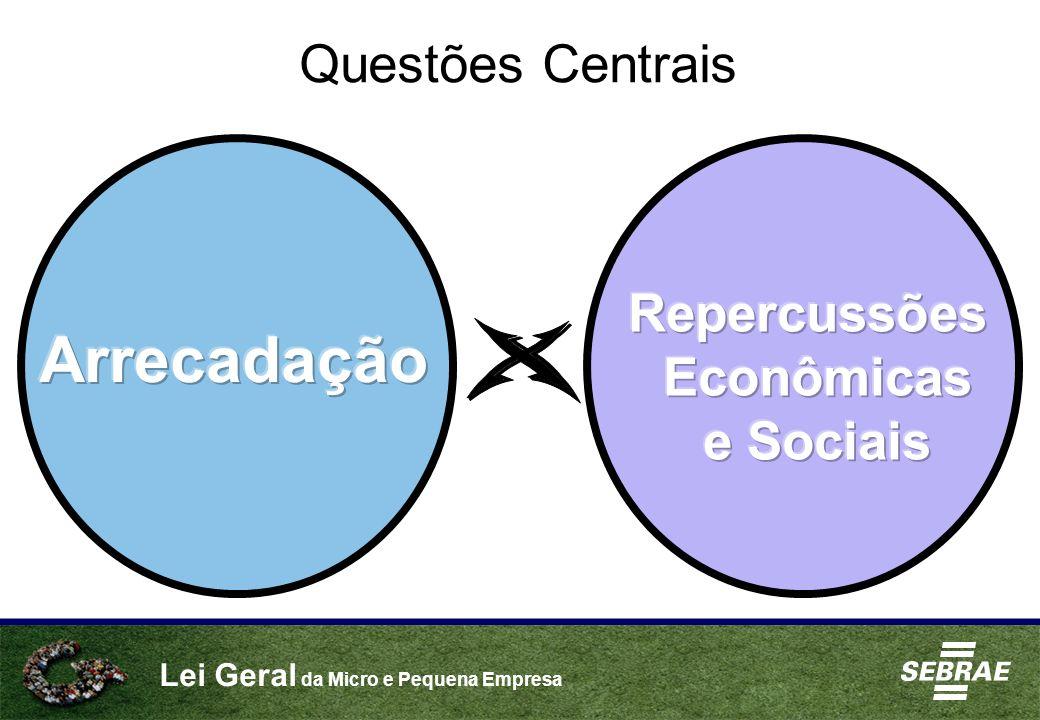 Questões Centrais Repercussões Econômicas e Sociais Arrecadação X