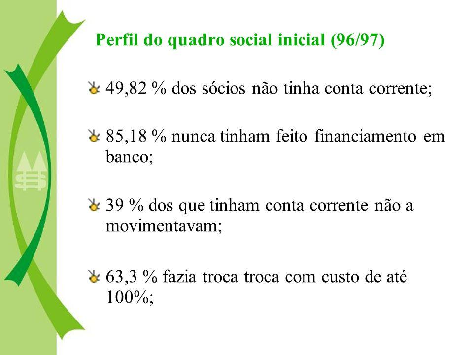 Perfil do quadro social inicial (96/97)