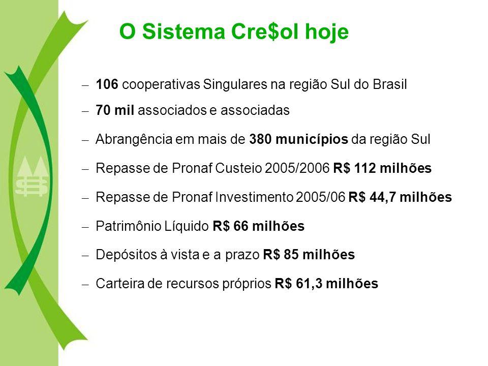 O Sistema Cre$ol hoje 106 cooperativas Singulares na região Sul do Brasil. 70 mil associados e associadas.