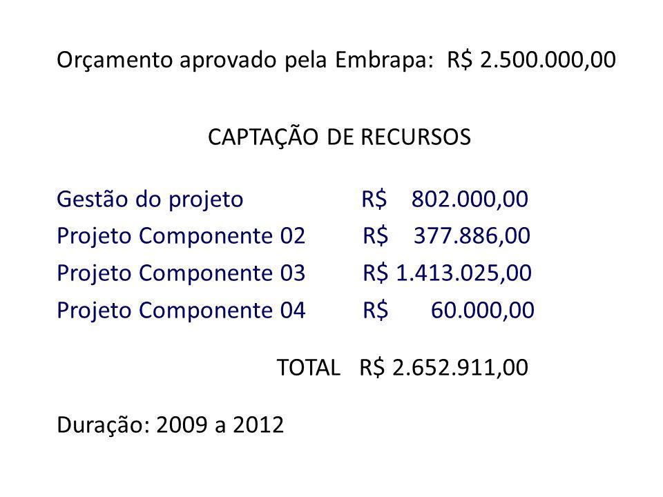 Orçamento aprovado pela Embrapa: R$ 2.500.000,00