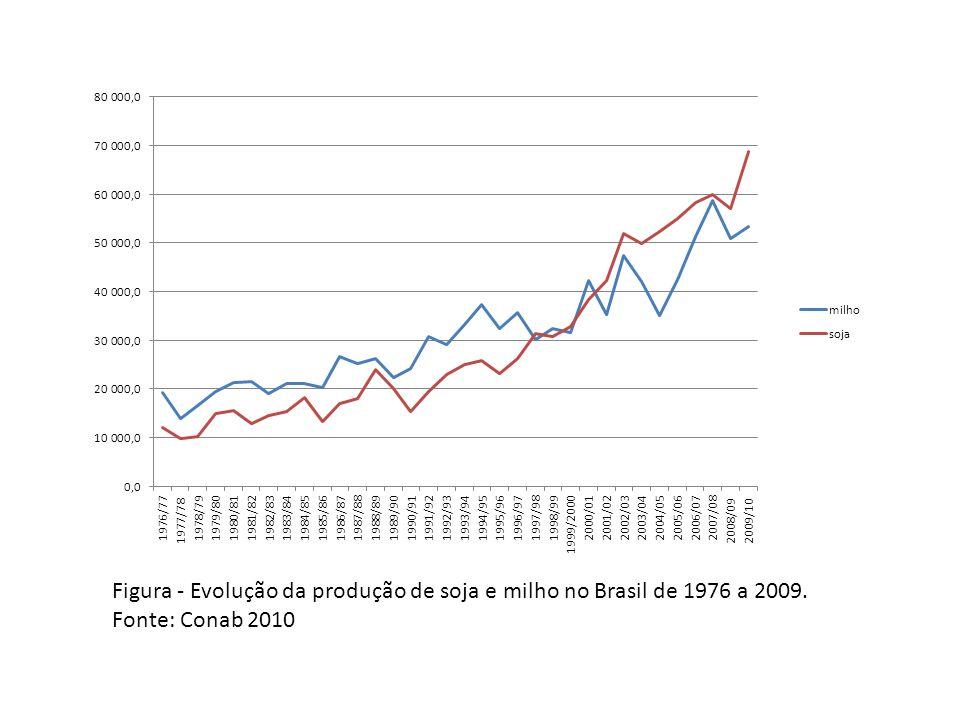 Figura - Evolução da produção de soja e milho no Brasil de 1976 a 2009.