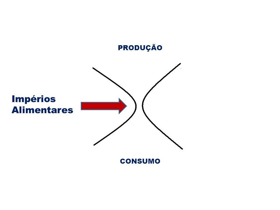 PRODUÇÃO CONSUMO Impérios Alimentares
