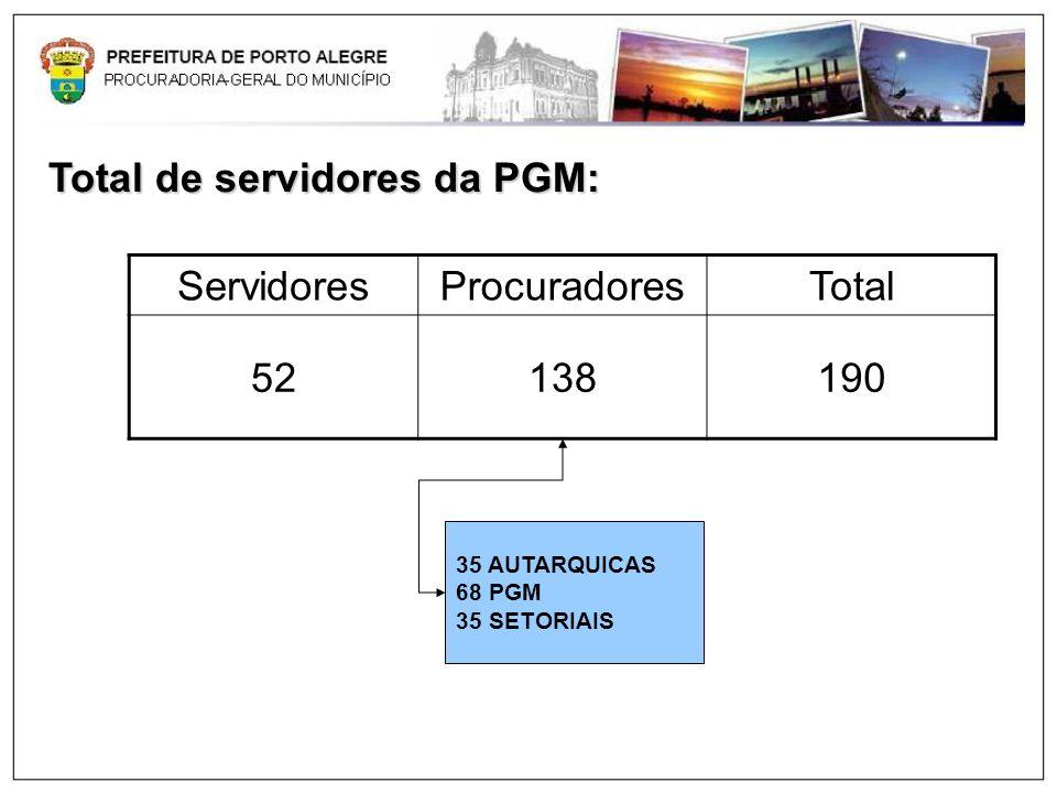 Total de servidores da PGM: Servidores Procuradores Total 52 138 190