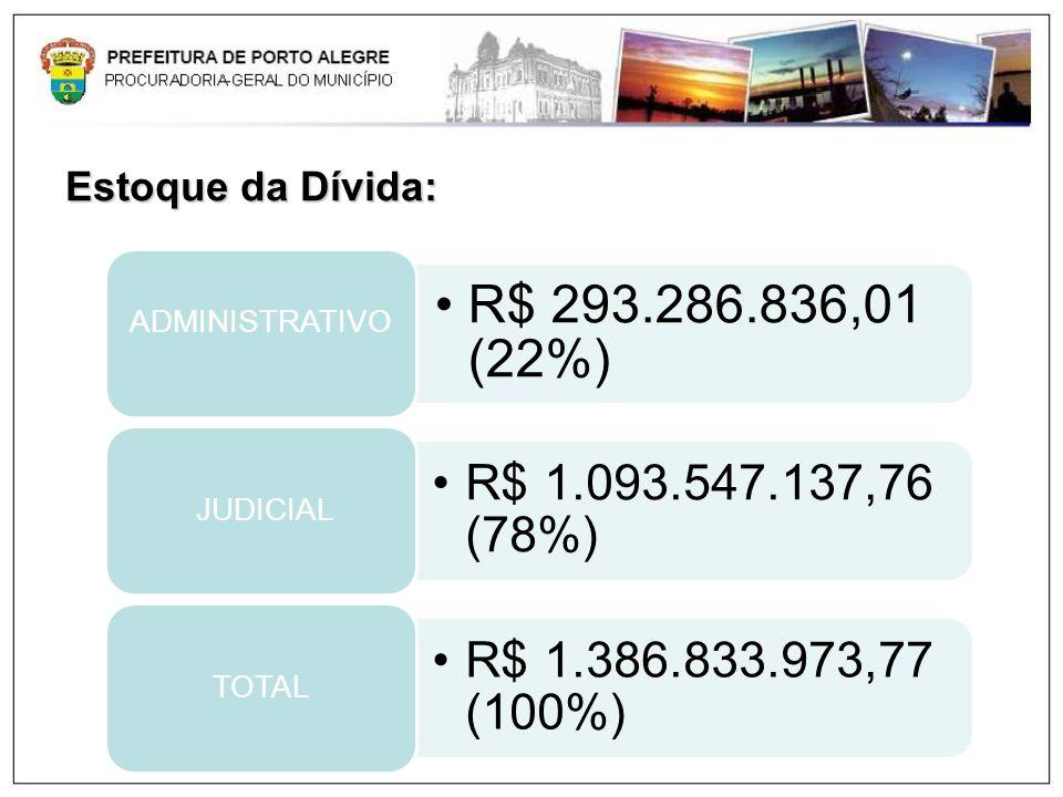 Estoque da Dívida:R$ 293.286.836,01 (22%) ADMINISTRATIVO. R$ 1.093.547.137,76 (78%) JUDICIAL. R$ 1.386.833.973,77 (100%)