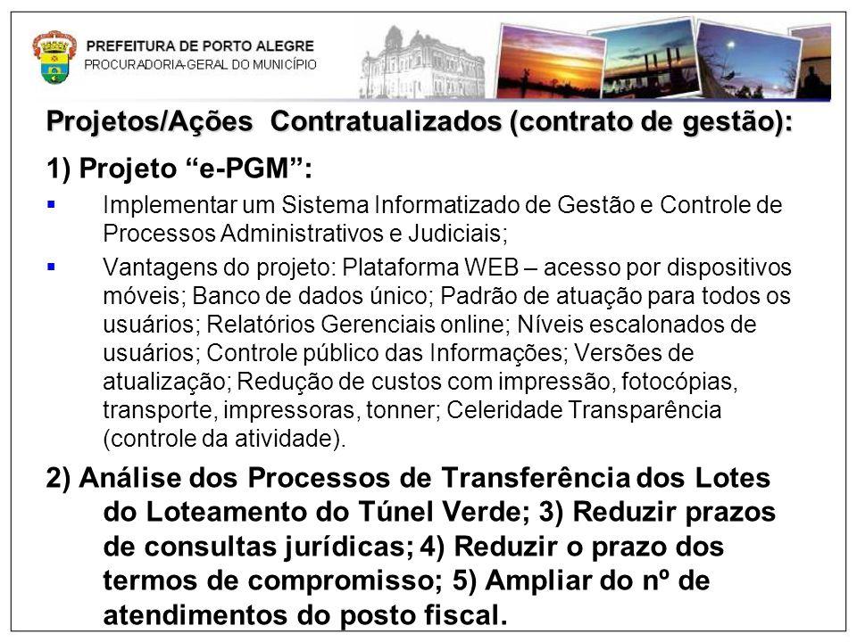 Projetos/Ações Contratualizados (contrato de gestão):