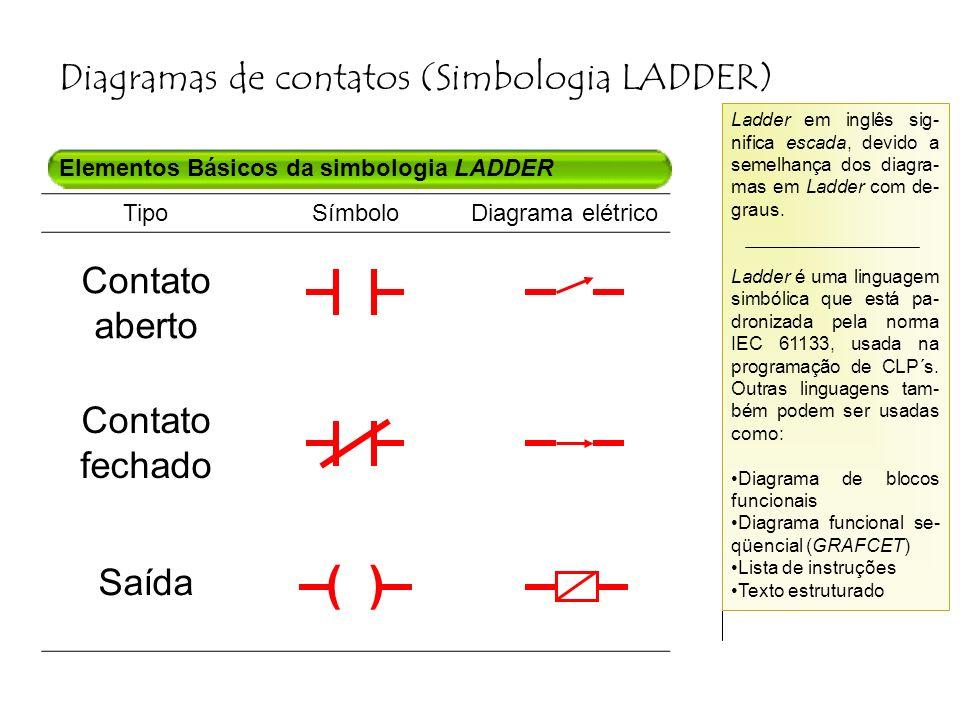 ( ) Diagramas de contatos (Simbologia LADDER) Contato aberto