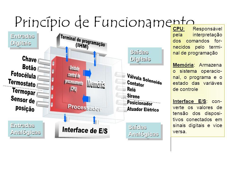 Terminal de programação