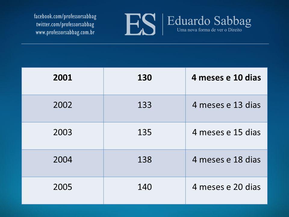 2001 130. 4 meses e 10 dias. 2002. 133. 4 meses e 13 dias. 2003. 135. 4 meses e 15 dias. 2004.