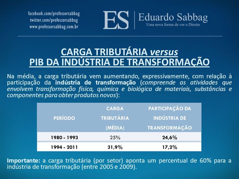 CARGA TRIBUTÁRIA versus PIB DA INDÚSTRIA DE TRANSFORMAÇÃO