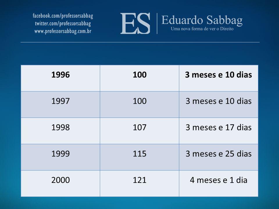 1996 100. 3 meses e 10 dias. 1997. 1998. 107. 3 meses e 17 dias. 1999. 115. 3 meses e 25 dias.