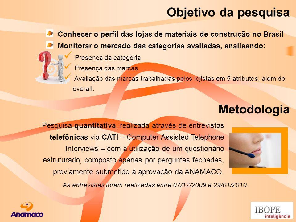 Objetivo da pesquisa Metodologia