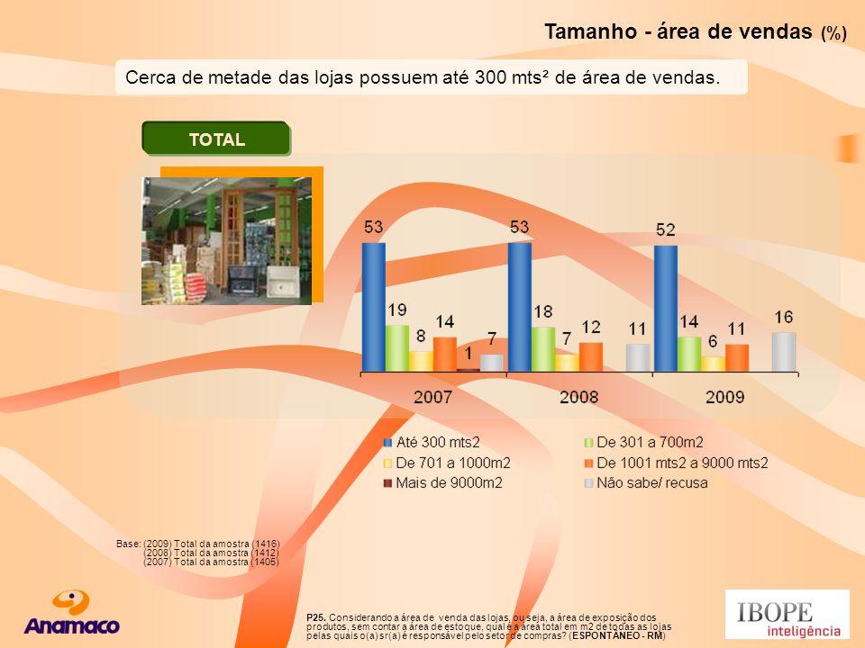 Tamanho - área de vendas (%)