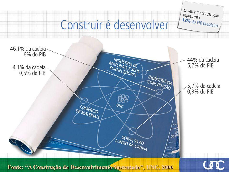 Fonte: A Construção do Desenvolvimento Sustentado , UNC, 2006