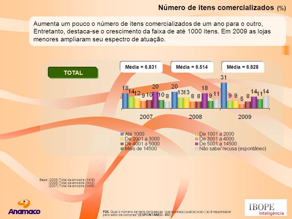 Número de itens comercializados (%)