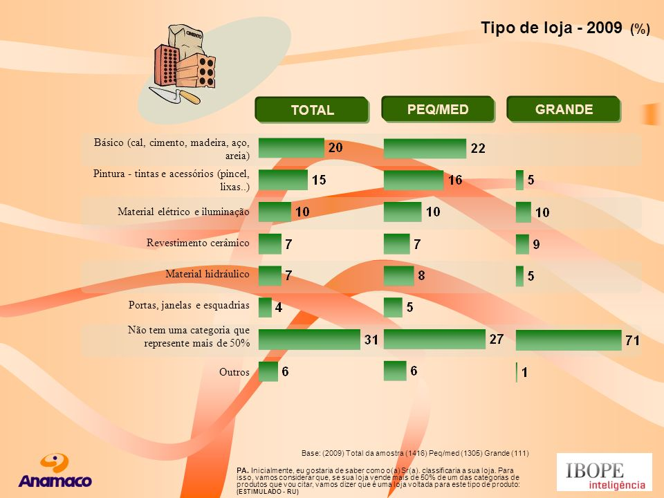 Tipo de loja - 2009 (%) TOTAL PEQ/MED GRANDE