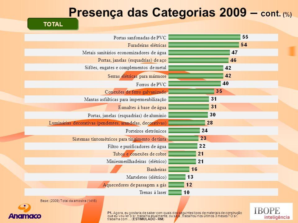 Presença das Categorias 2009 – cont. (%)