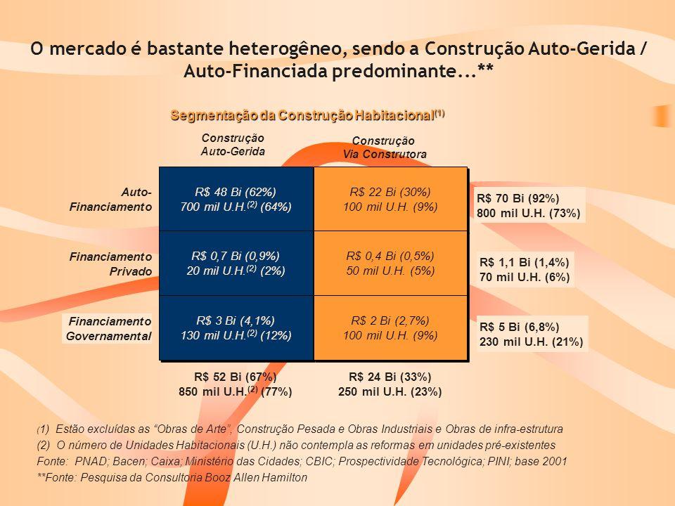 Segmentação da Construção Habitacional(1) Construção Auto-Gerida