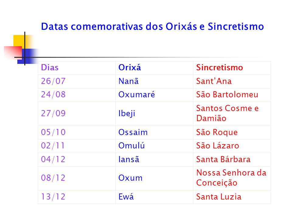 Datas comemorativas dos Orixás e Sincretismo