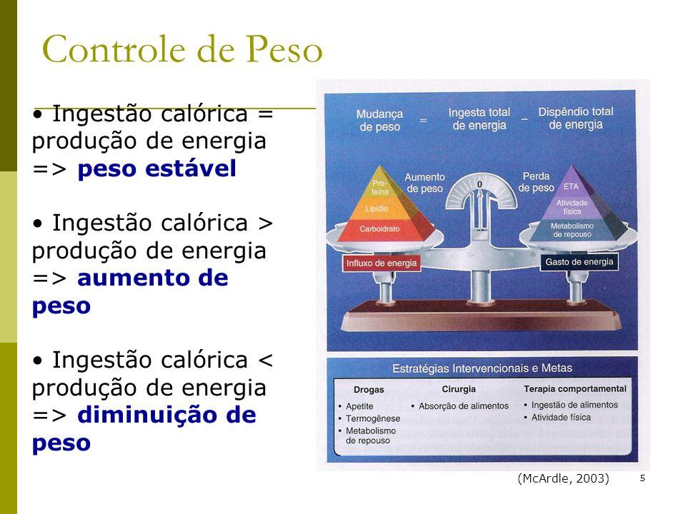Controle de Peso Ingestão calórica = produção de energia