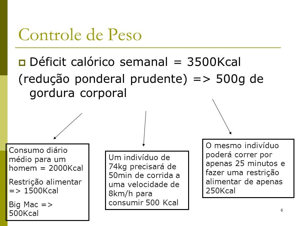 Controle de Peso Déficit calórico semanal = 3500Kcal