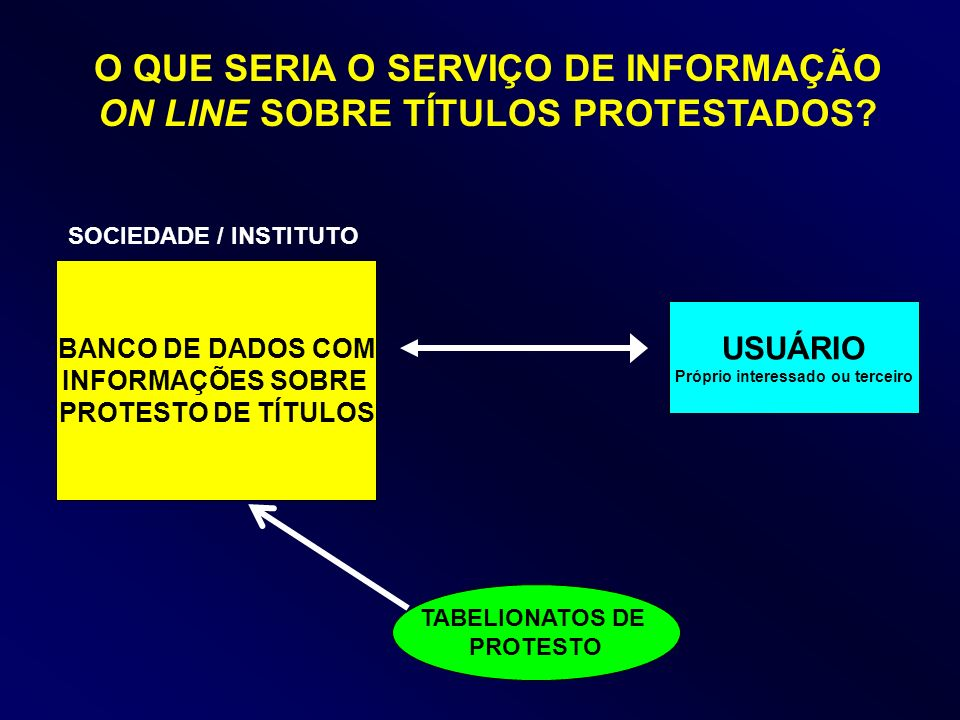 O QUE SERIA O SERVIÇO DE INFORMAÇÃO ON LINE SOBRE TÍTULOS PROTESTADOS