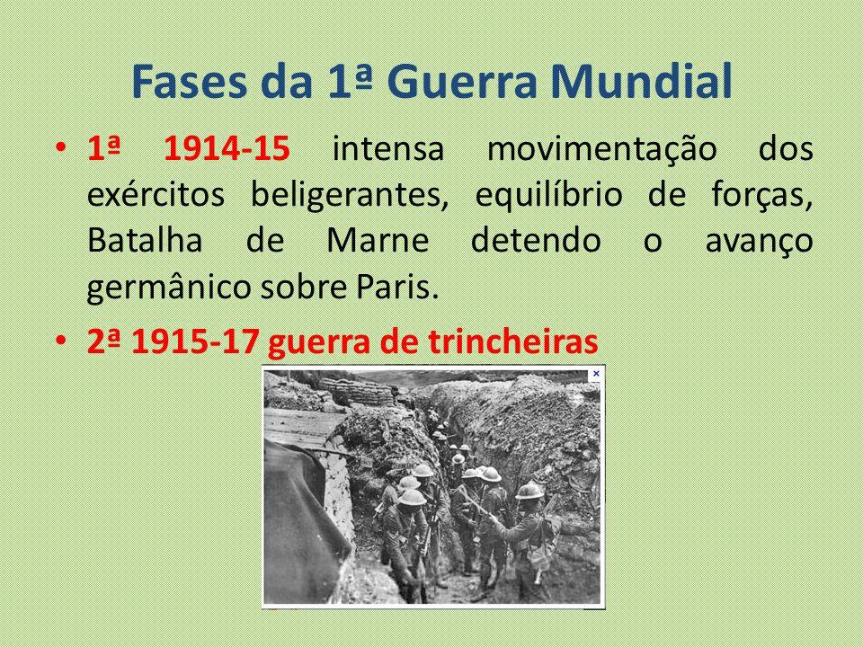 Fases da 1ª Guerra Mundial